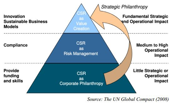 """Rather than seeing social and environmental responsibility as a PR exercise, companies should see it as an opportunity to refocus and reshuffle business operations. This view challenges the traditional notion of CSR by posing the question """"Would we still do this even if nobody knew about it?"""" http://blog.marcommetric.com/#post15 #CSR"""