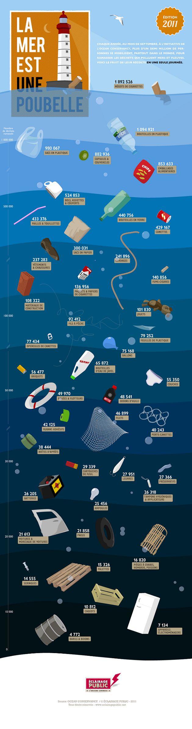 La mer est une poubelle.  Sauvons-la!