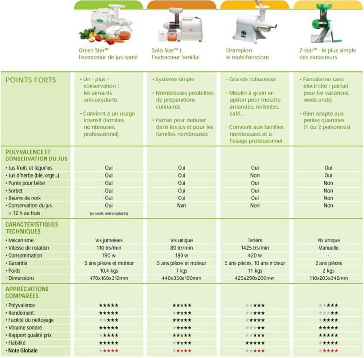 Comment choisir son extracteur de jus - comparatif extracteurs de jus
