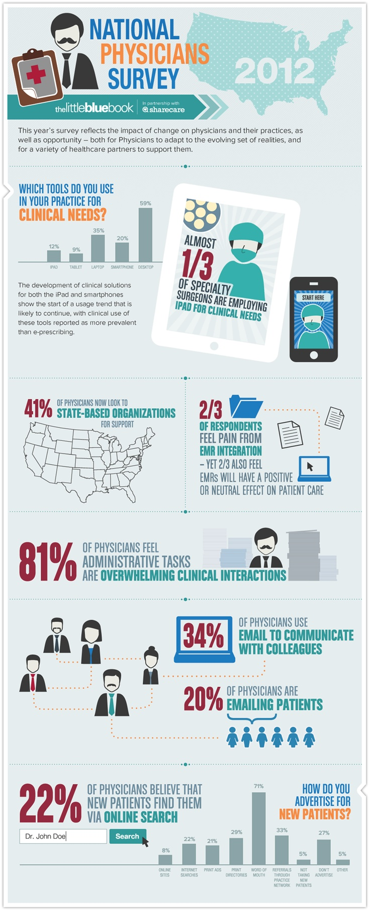 Valuable stats and facts re: physicians, technology, social media and growing their practices. The Little Blue Book 2012 Physicians Survey| Keeping Physicians Connected