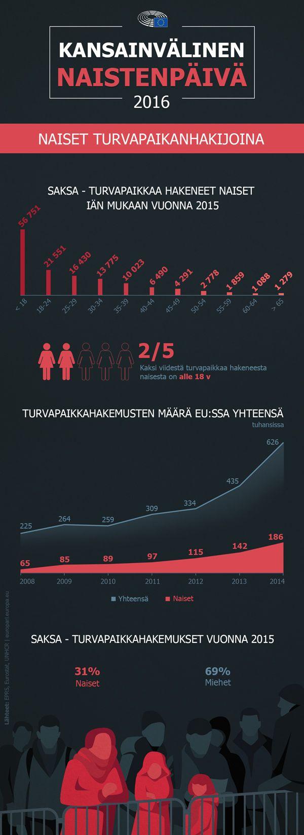 Naiset turvapaikanhakijoina: Kaksi viidestä tulleesta naisesta alaikäisiä