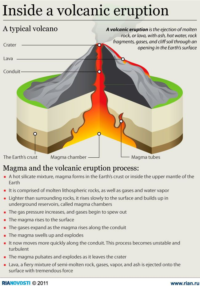 A volcanic eruption is the ejection of molten rock, or lava, with ash, hot water, rock fragments, gases, and cliff soil through an opening in the Eart