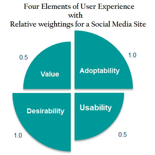 User Experience (UX) elements weightage for social media site