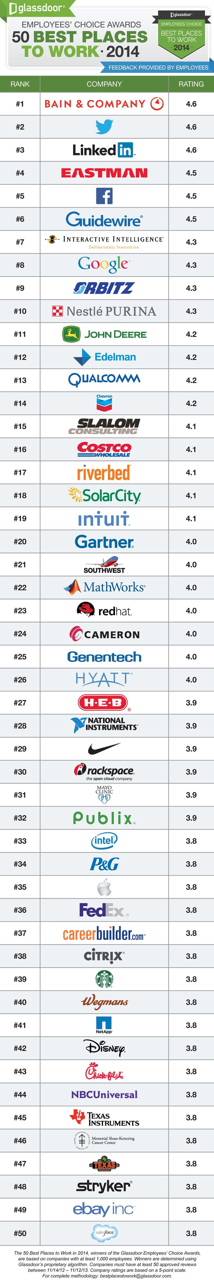 Glassdoor 50 Best Places to Work 2014 Glassdoor: Twitter dethrones Facebook as the best tech company to work for, ending three year streak