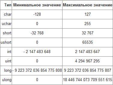 Типы данных в MQL4. «Школа форекс» http://krok-forex.ru/news2/?adv_id=318 Инвестиционная академия предлагает возможные примеры, которые помогут новичкам пройти обучение торговле на финансовых рынках. Используйте бесплатный справочник «Учим форекс» для того чтобы разобраться с этим бизнесом и понять, как заработать деньги на forex.   Метафорично можно сравнить типы данных с группой товаров в супермаркете: фрукты, сладости, бытовая химия, мясо и т.д. У каждого из этих товаров есть свои…