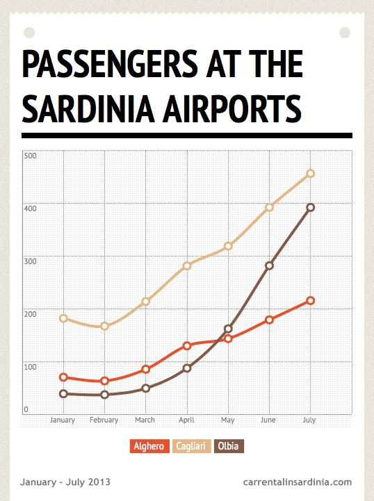 This chart shows you the passengers who visited the Sardinian airports from January to July 2013