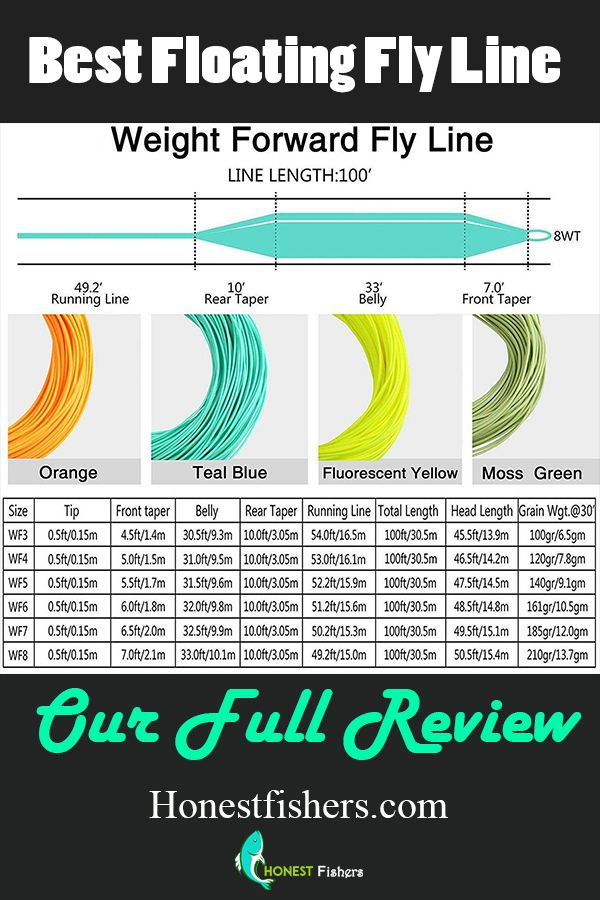Best Floating Fly Line Honest Fishers Fishing Gear Guide And Reviews Best Fly Fishing Rods Best Fishing Fly Fishing Line