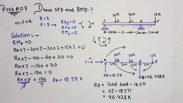 This construction video provides some useful guidelines for creating the drawing of SFD and BMD for one sided overhanding beam with point loads.  Shear force and bending moment diagrams are represented as SFD and BMD. These are called as analytical tools and applied in combination with structural analysis to facilitate carrying out structural design by ascertaining the value of shear force and bending moment at a specified point of a structural element like a beam.
