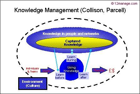 Collison Parcell Gestione della Conoscenza