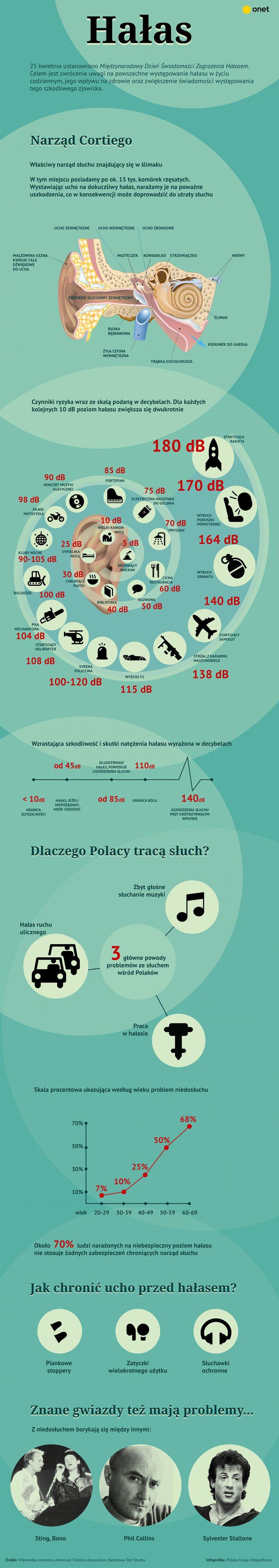 Dlaczego tracimy słuch? [INFOGRAFIKA] - Zdrowie