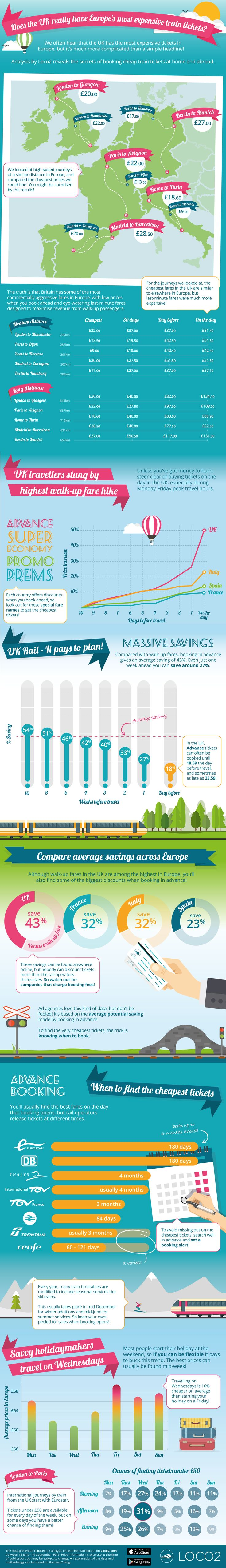Infographic reveals how to find the cheapest train tickets in the UK and across Europe.