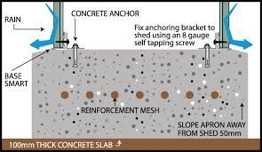Image result for concrete shed bases