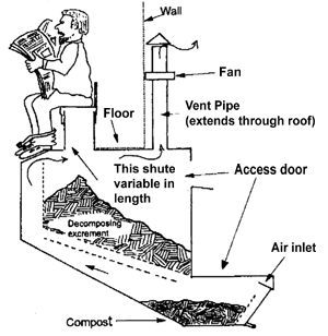 How Compost Toilets Work- Have you ever thought about how much water we could save if there was a way to get rid of waste without water? Surprise, surprise, this is already a reality. While there are a variety of dry toilets on the market, compost toilets offer benefits for both global and local environments.