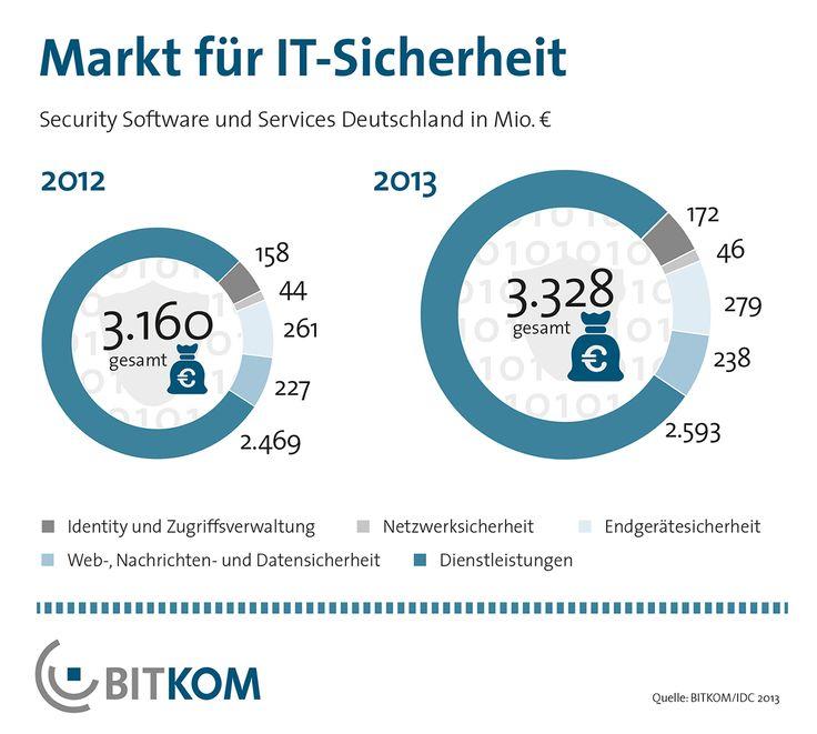 Die Nachfrage nach Technologien und Lösungen zur Verbesserung der IT-Sicherheit wächst. Der Umsatz mit Software und Services bei Virenscannern, Firewalls, Zugriffsverwaltung und Co. steigt dieses Jahr in Deutschland voraussichtlich um 5 Prozent auf gut 3,3 Milliarden Euro.