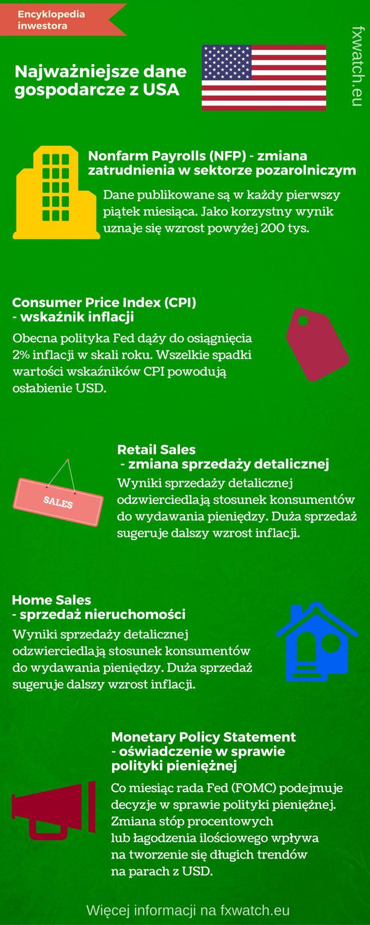 Najważniejsze dane gospodarcze - USA • Wiadomości • FxWatch