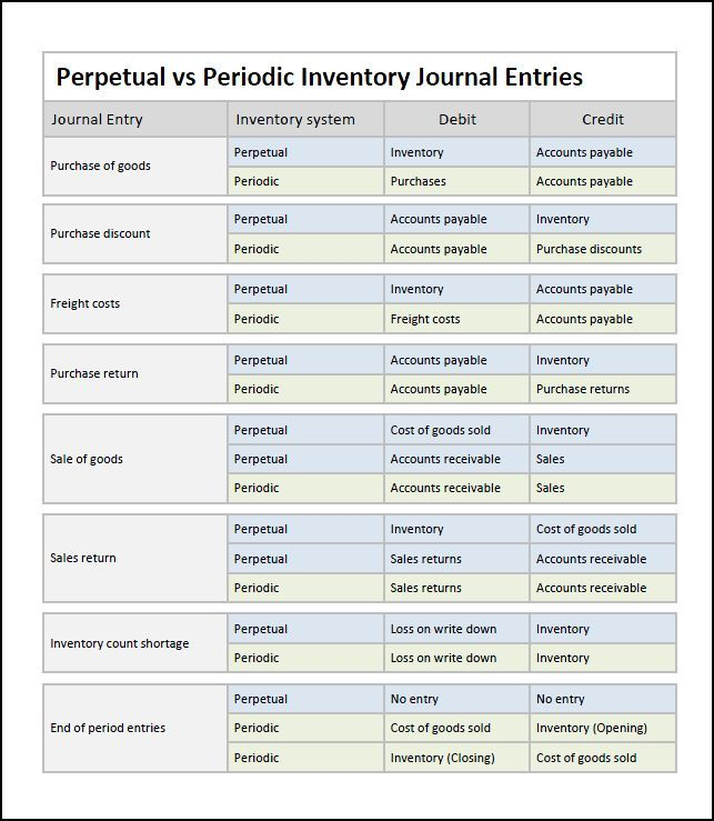 Perpetual Inventory System Journal Entries « Double Entry Bookkeeping