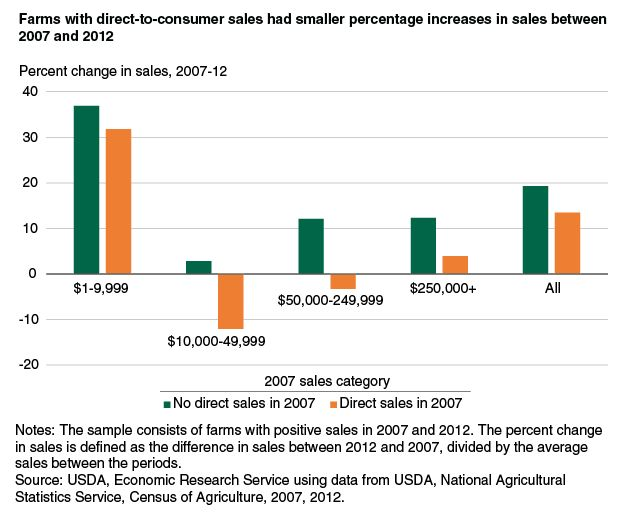 Direct-to-consumer food sales could help growers succeed | Hort Americas