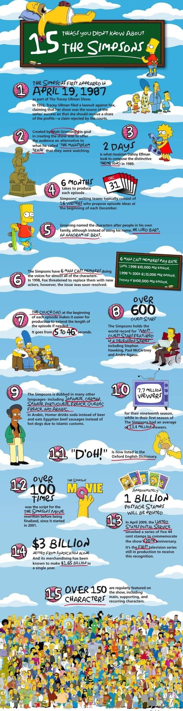 15 Things You Didnt Know About The Simpsons What Do