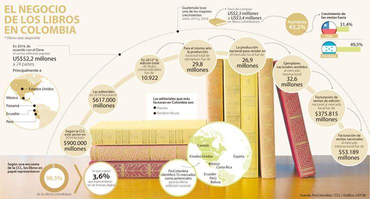 El sector editorial movió $900.000 millones en Colombia durante el año pasado