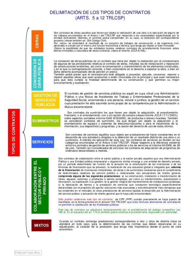 Esquema ley de contratos del sector público | Ley