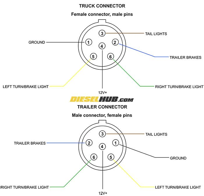 trailer connector pinout diagrams - 4, 6, & 7 pin connectors in 2020 |  trailer light wiring, light trailer, trailer wiring diagram  pinterest