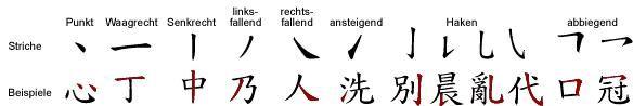 Die Bausteine der chinesischen Schriftzeichen sind die sog. Striche (笔画 bĭhuà). Ein Strich ist eine ununterbrochene 'Linie'. Die ca. 24 Striche sind genormt und haben teilweise eigene Namen. Hier sind die acht wichtigsten: