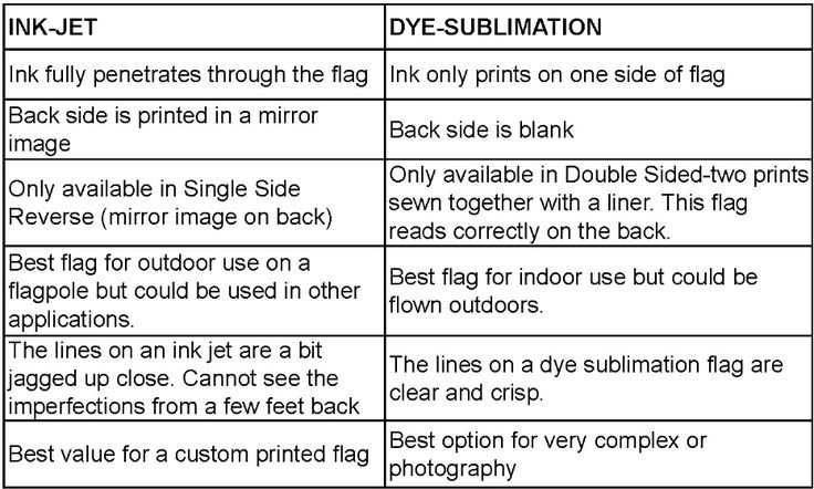 Inkjet vs Sublimation Printers and Inks Which One Should You Use(2)