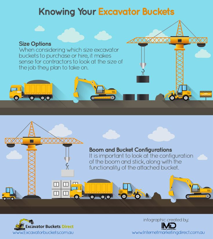 Knowing Your Excavator Buckets