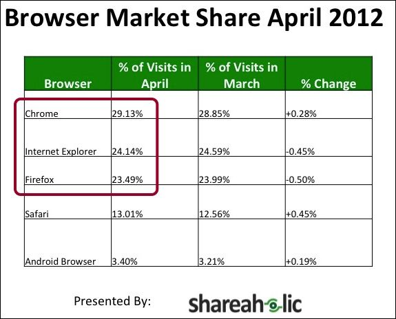 Who's Winning The Browser Wars? It Depends On Whom You Ask