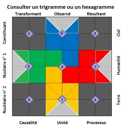 Runes et signes astrologiques 9db7acb7b9874a0d691c87e4d92d21e7