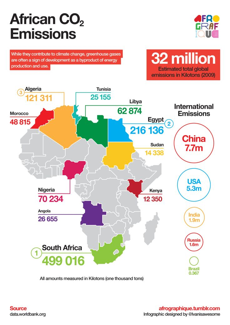 58 best a f r o g r a p h i q u e images on pinterest info infographic depicting the largest co2 emitting african countries data from the world bank gumiabroncs Choice Image
