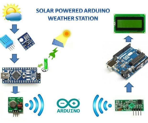 SOLAR POWERED ARDUINO WEATHER STATION