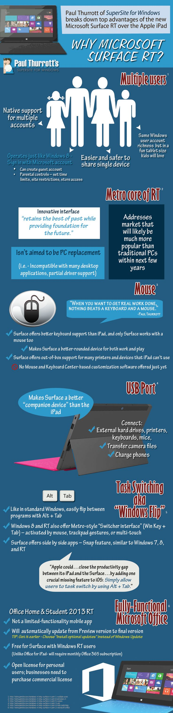 Why Microsoft Surface RT? #infographic