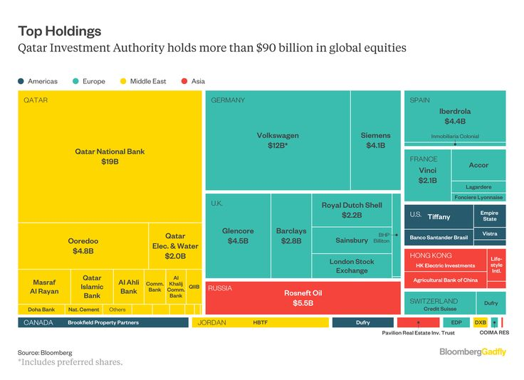 The $335 billion Qatar Investment Authority - The 14th-biggest sovereign fund in the world
