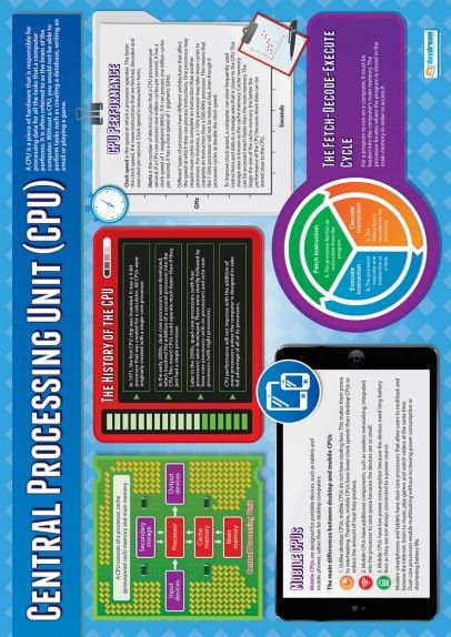 Central Processing Unit Poster