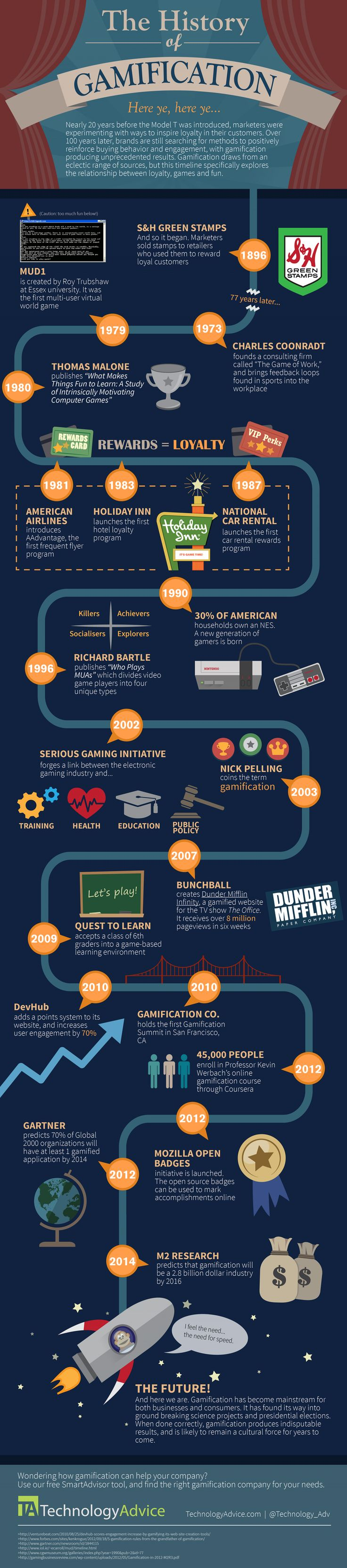 A Brief History of Gamification Infographic Breve historia sobre la gamificación y sus orígenes...