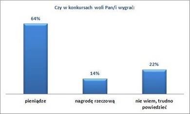 Polacy nie ufają konkursom (raport)