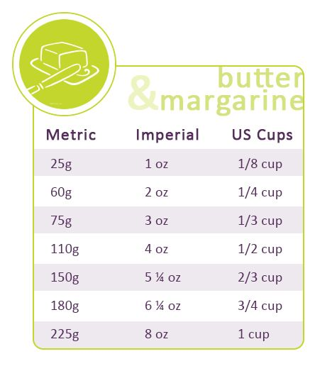 Butter and margarine conversions: http://gustotv.com/wp-content/uploads/2014/02/butter.jpg