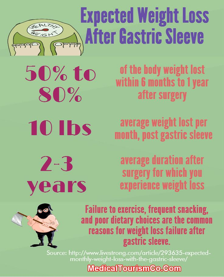 average weight loss after sleeve gastrectomy
