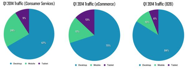 Mobile Traffic Up 50 Percent, M-Commerce Doubles