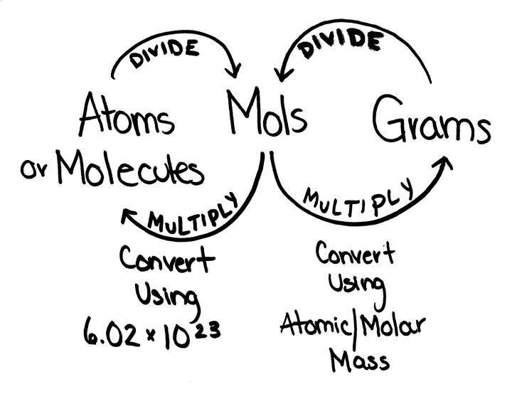 Figure of Converting Between Moles and Atoms - Boundless