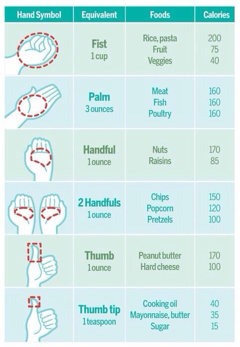 Portion control at a glance