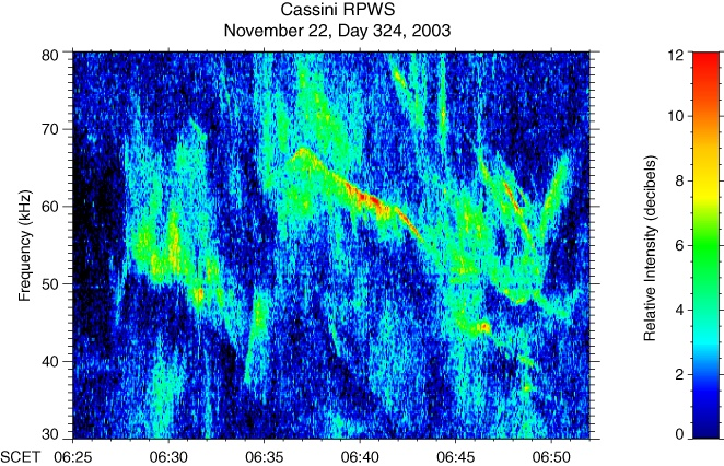 Radio emissions from Saturn, recorded by Cassini