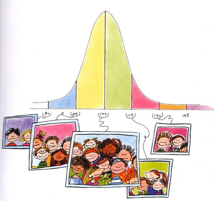 normaalverdeling - Gauss curve voor kinderen
