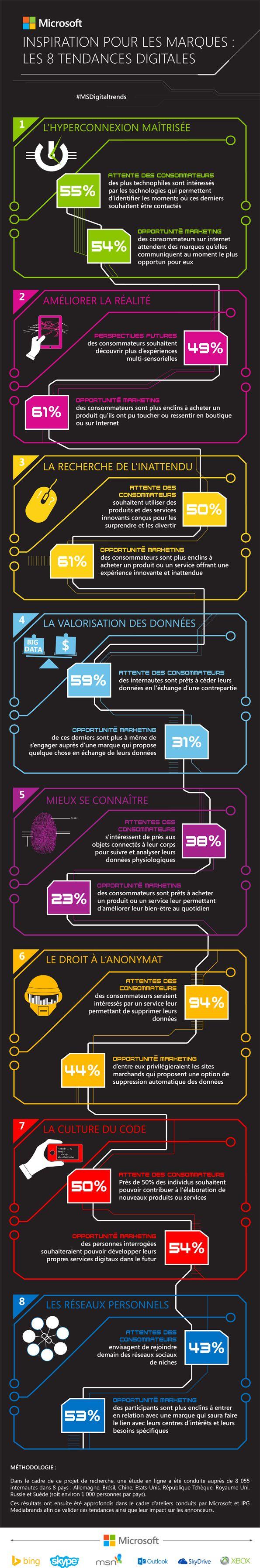 8 digital trends selon Microsoft #tendances #trend #digital #infogra^phir #marketing