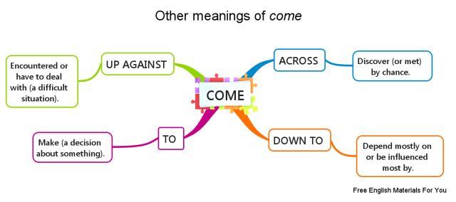 """""""Come"""" - phrasal verb #ESL #English #learnEnglish #mindmap #phrasalverb #phrasalverbs #comeacross #comeupagainst #cometo #comedownto"""