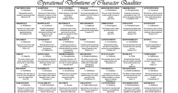 Operational Definitions of Character Qualities (Duggar Family).pdf