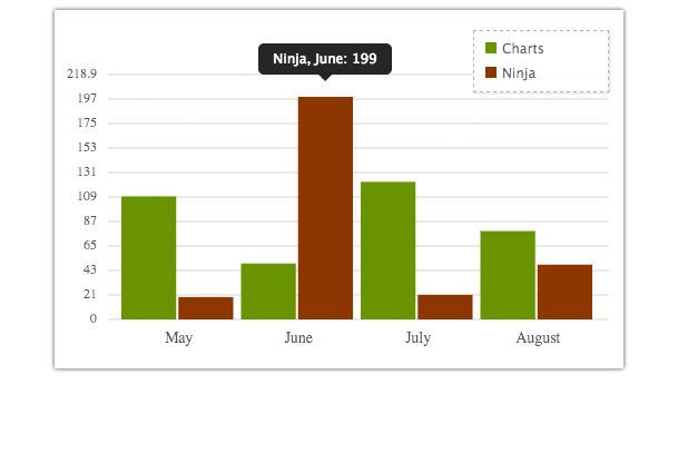 Charts Ninja | Beautiful HTML5 graphs & charts generator   >   makes fast embeddable charts...