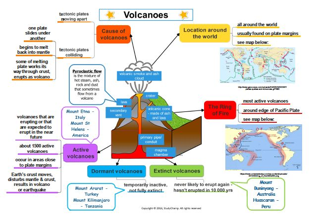 Mind map: Volcanoes, Earthquakes, Natural disasters