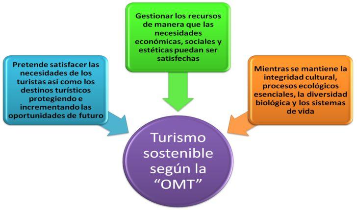 turismo sostenible omt - Buscar con Google